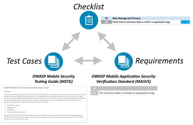 OWASP Mobile Security Testing Guide(OWASPより)