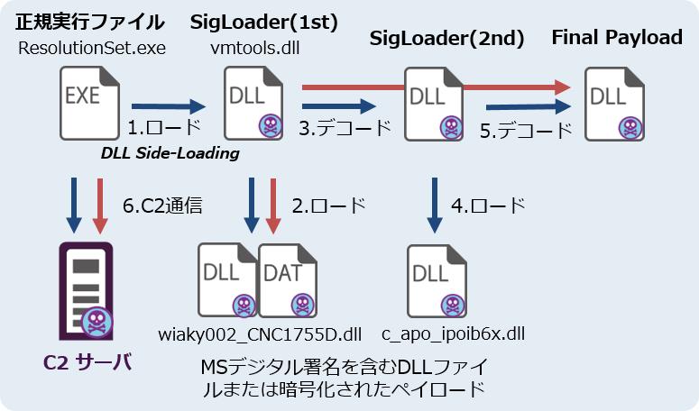 SigLoaderの動作概要図